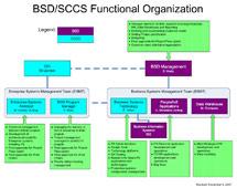 (Image - Organizational chart)