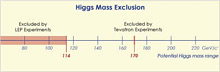 (Image - Higgs Mass Exclusion)