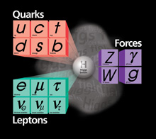 (Image - Fundamental Particles)