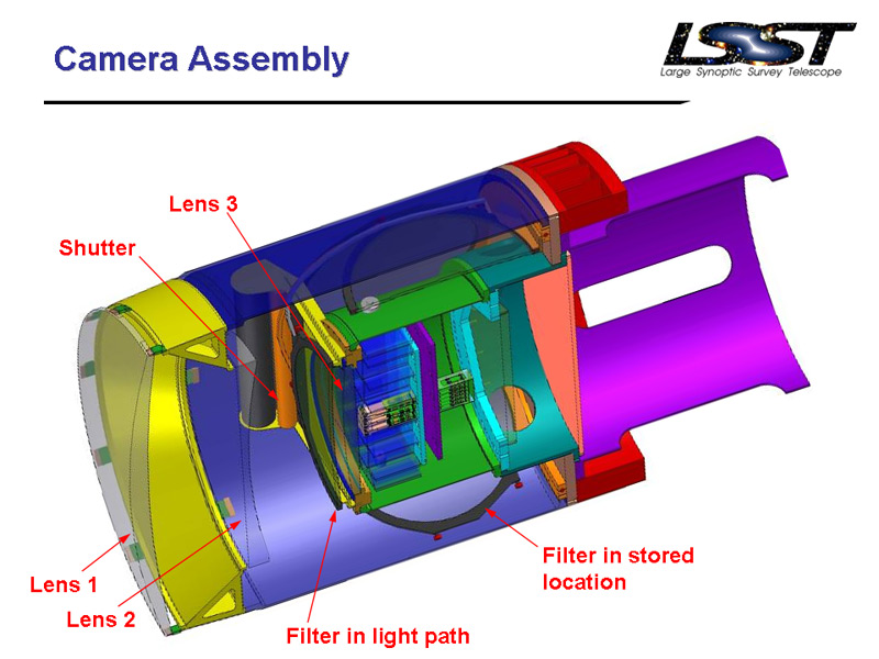 lsst camera diagram lg slac today, monday, august 25, 2008