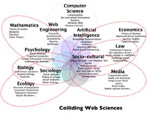 (Image - Colliding Web Sciences)