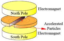 (Image - cyclotron)
