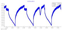 (Plot - FGST solar battery voltage over time)