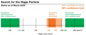 (Image - Fermilab Higgs exclusion data)