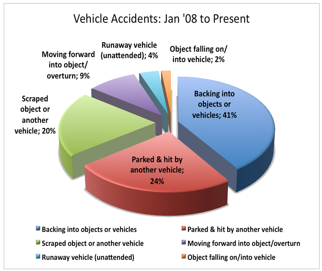 Car Accident Car Accident Statistics 2009