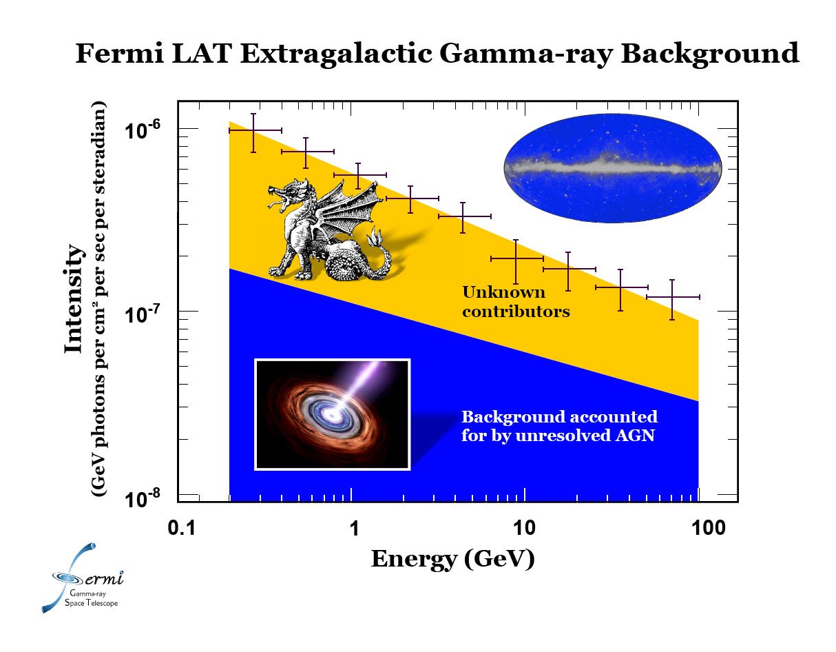 Graph of gamma-ray contribution